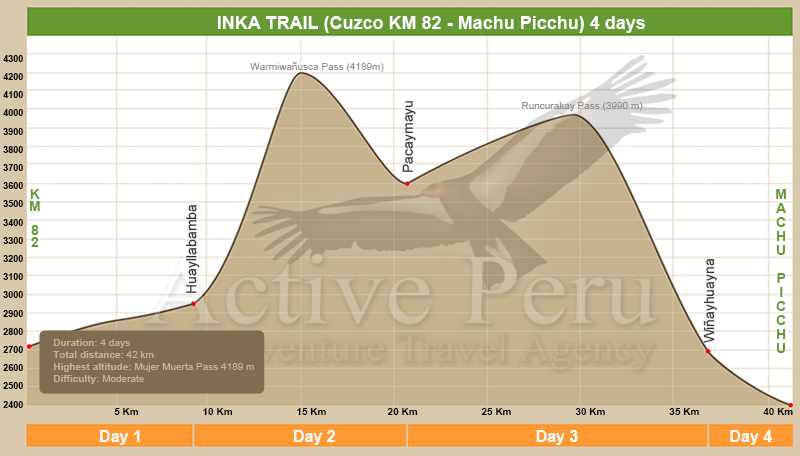 Inca Trail to Machu Picchu altitude chart